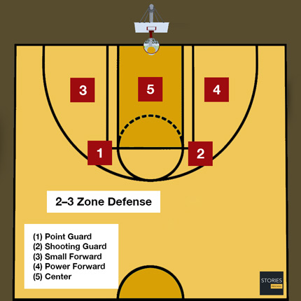 2 3 zone defense join - 430×430