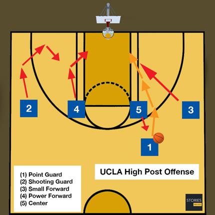 Basketball UCLA High Post Offense