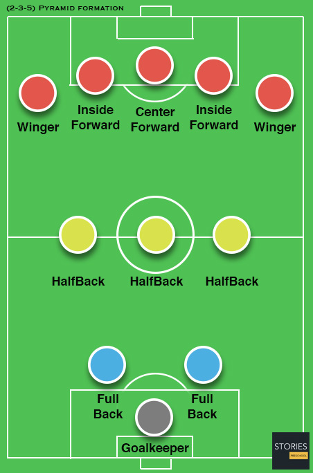 FuГџball Formation