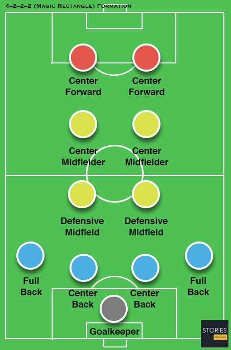 4–2–2–2 (Magic Rectangle) Soccer formation