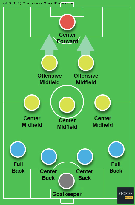 4–3–2–1 (the Christmas Tree formation) Soccer formation -