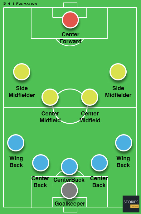 formation 5-4-1